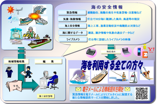 沿岸域情報提供システム